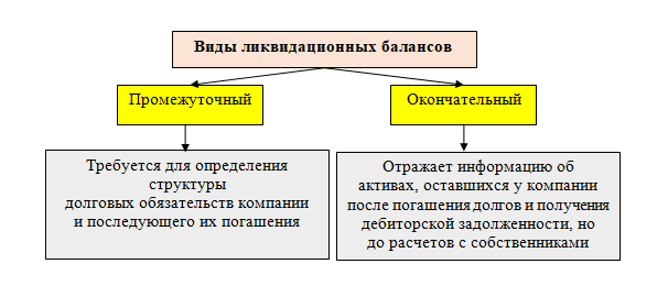 Промежуточный ликвидационный баланс и окончательный ликвидационный баланс